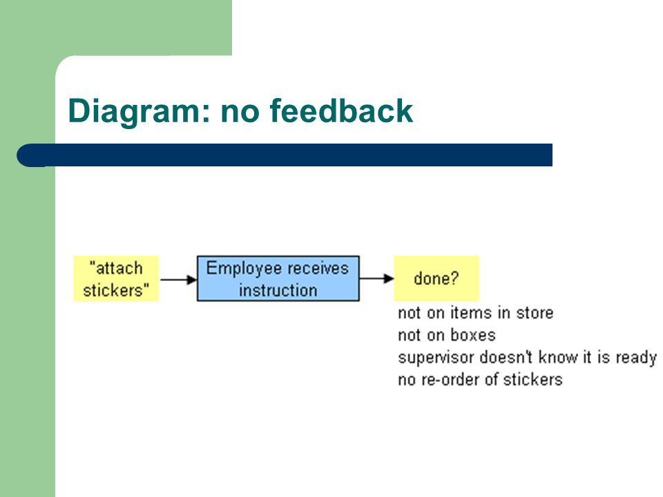 Diagram: no feedback