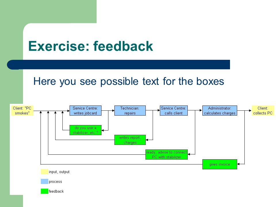 Exercise: feedback Here you see possible text for the boxes