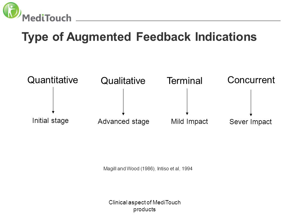 Type of Augmented Feedback Indications
