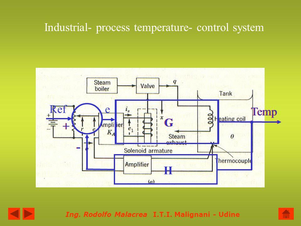 Industrial- process temperature- control system
