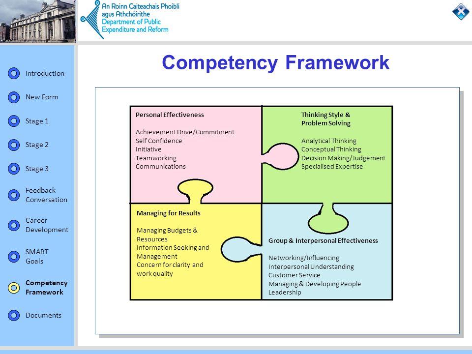 Competency Framework Competency Framework Personal Effectiveness