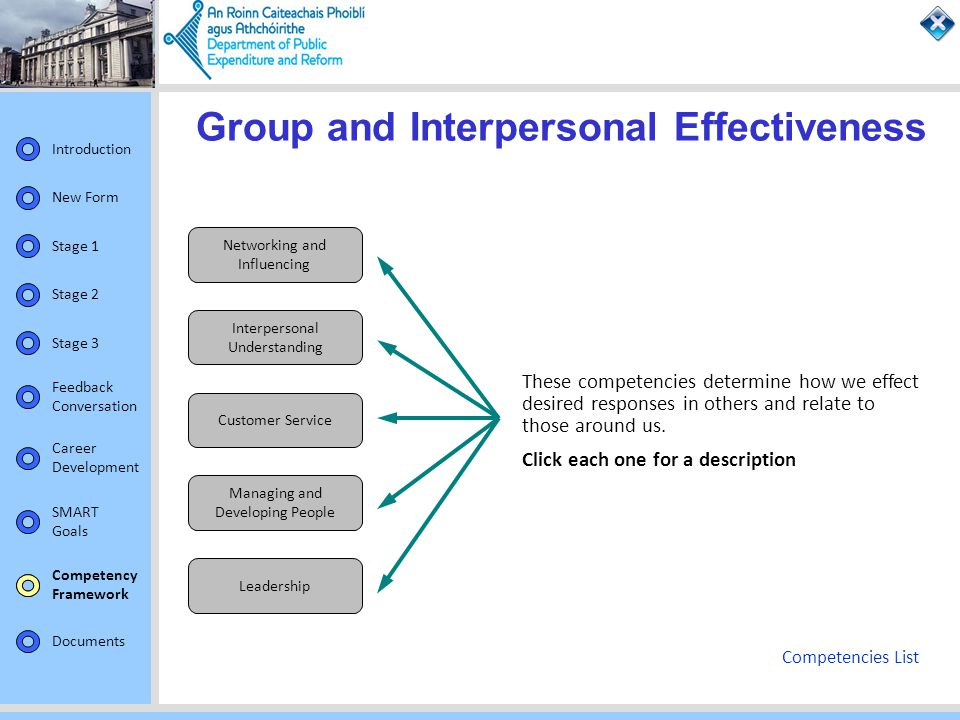 Group and Interpersonal Effectiveness