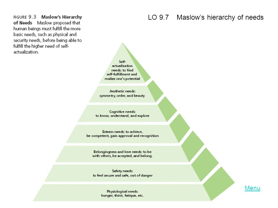 LO 9.7 Maslow's hierarchy of needs