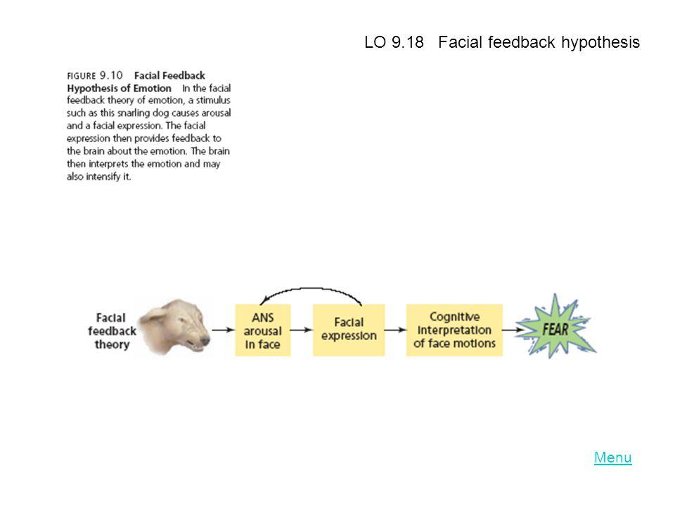 LO 9.18 Facial feedback hypothesis