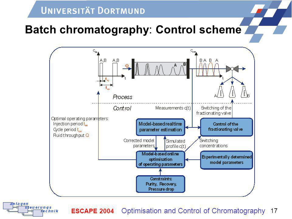Batch chromatography: Control scheme