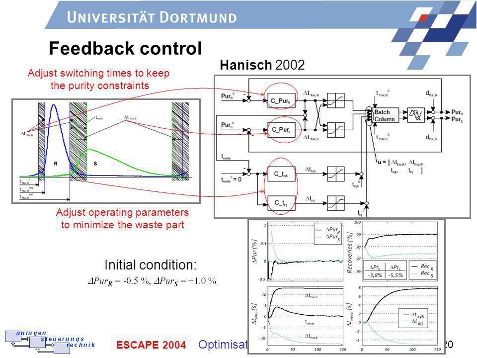 Feedback control Hanisch 2002 Initial condition: