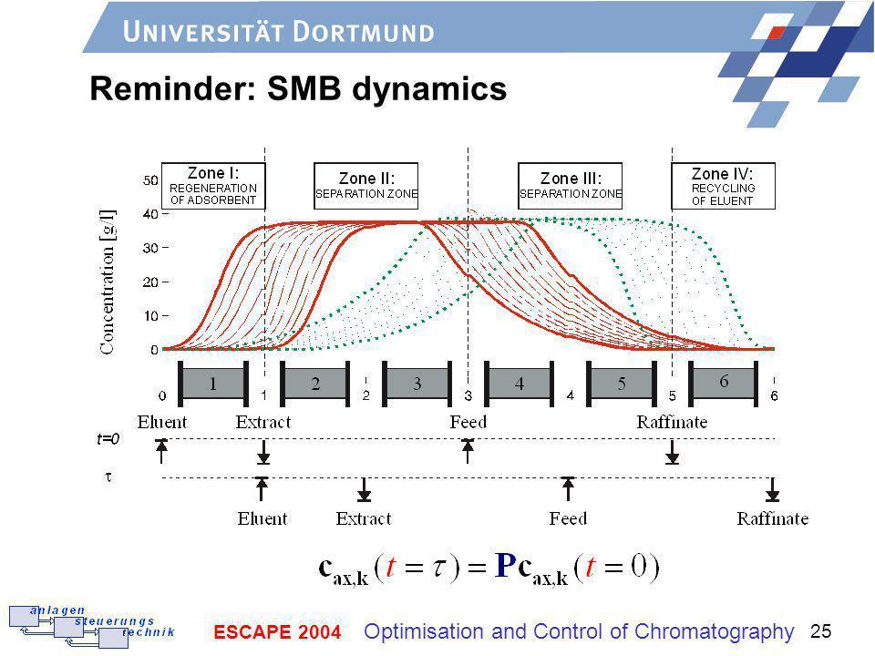 Reminder: SMB dynamics