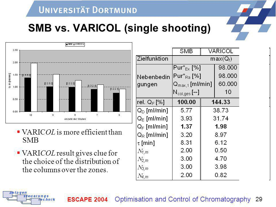 SMB vs. VARICOL (single shooting)