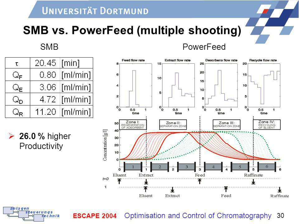 SMB vs. PowerFeed (multiple shooting)