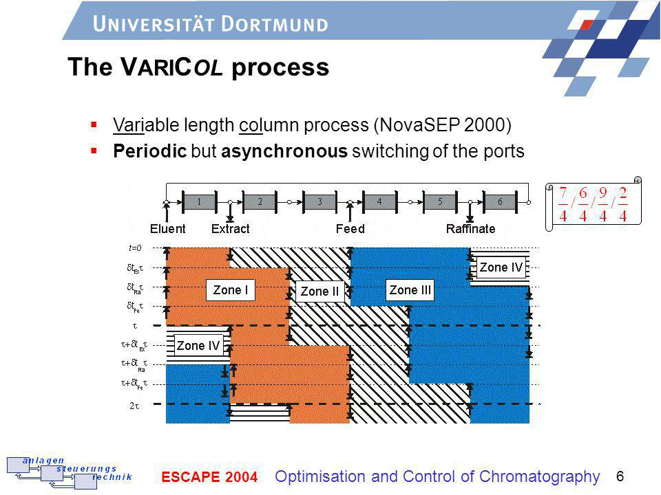 The VARICOL process Variable length column process (NovaSEP 2000)