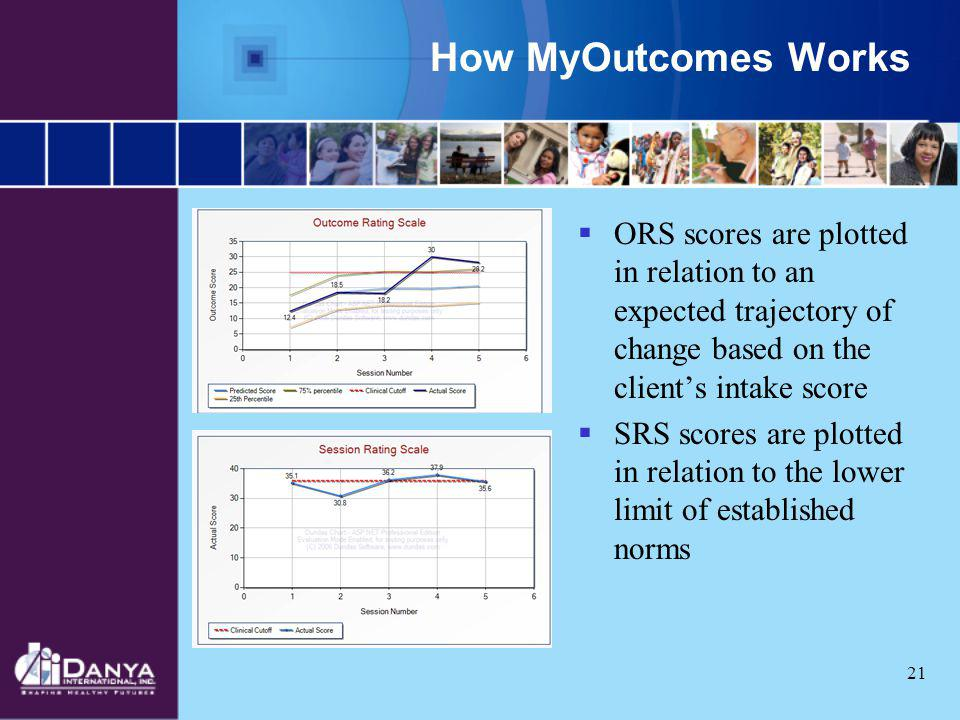 How MyOutcomes Works ORS scores are plotted in relation to an expected trajectory of change based on the client's intake score.