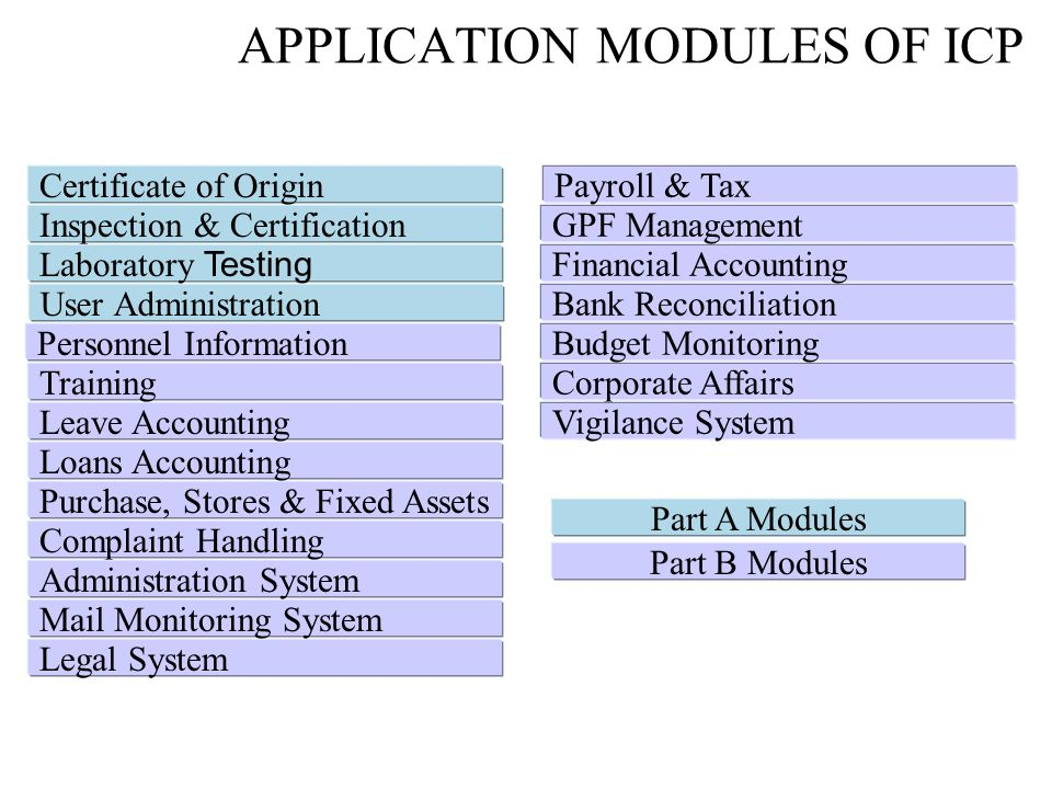 APPLICATION MODULES OF ICP