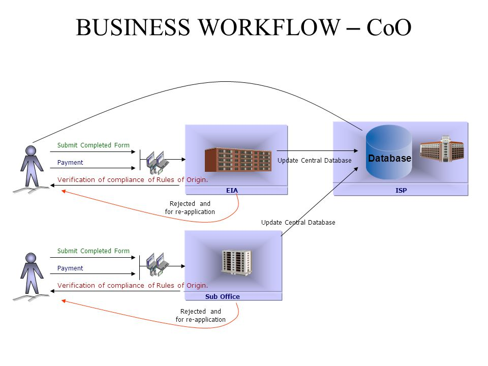 BUSINESS WORKFLOW – CoO
