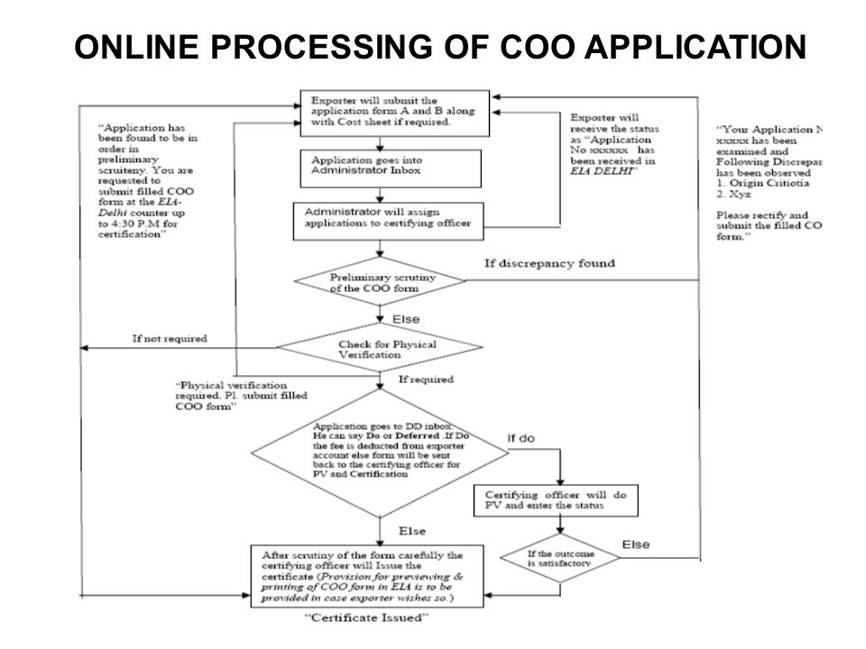 ONLINE PROCESSING OF COO APPLICATION