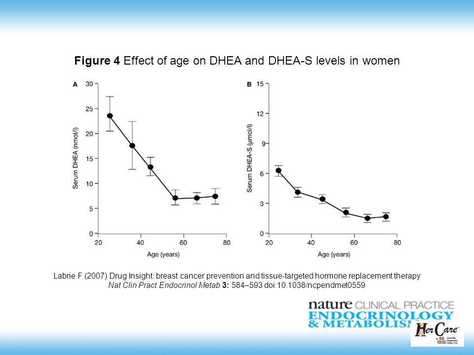Figure 4 Effect of age on DHEA and DHEA-S levels in women