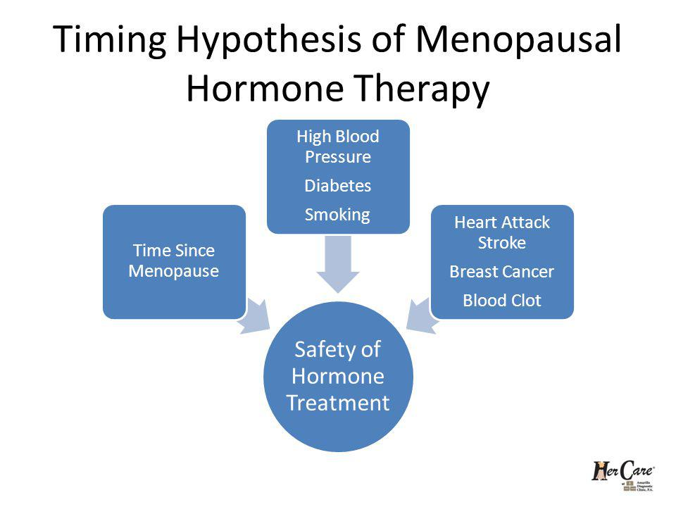 Timing Hypothesis of Menopausal Hormone Therapy
