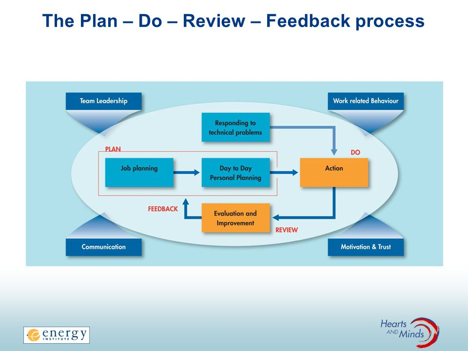 The Plan – Do – Review – Feedback process