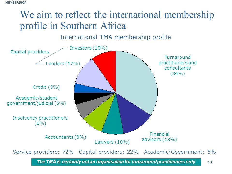 MEMBERSHIP We aim to reflect the international membership profile in Southern Africa. International TMA membership profile.