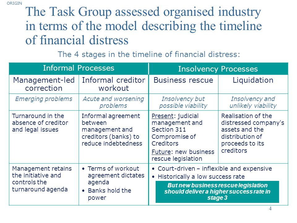 ORIGIN The Task Group assessed organised industry in terms of the model describing the timeline of financial distress.