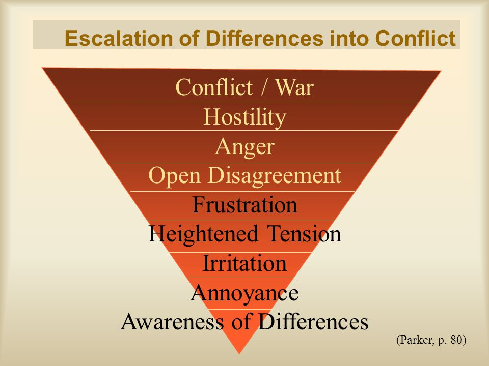 Escalation of Differences into Conflict