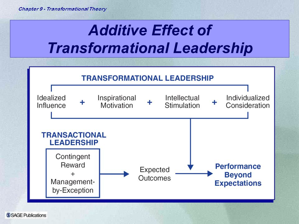 transformational leadership research papers Transformational leadership 9 two decades of research and development in transformational we know from research about how transformational leadership.