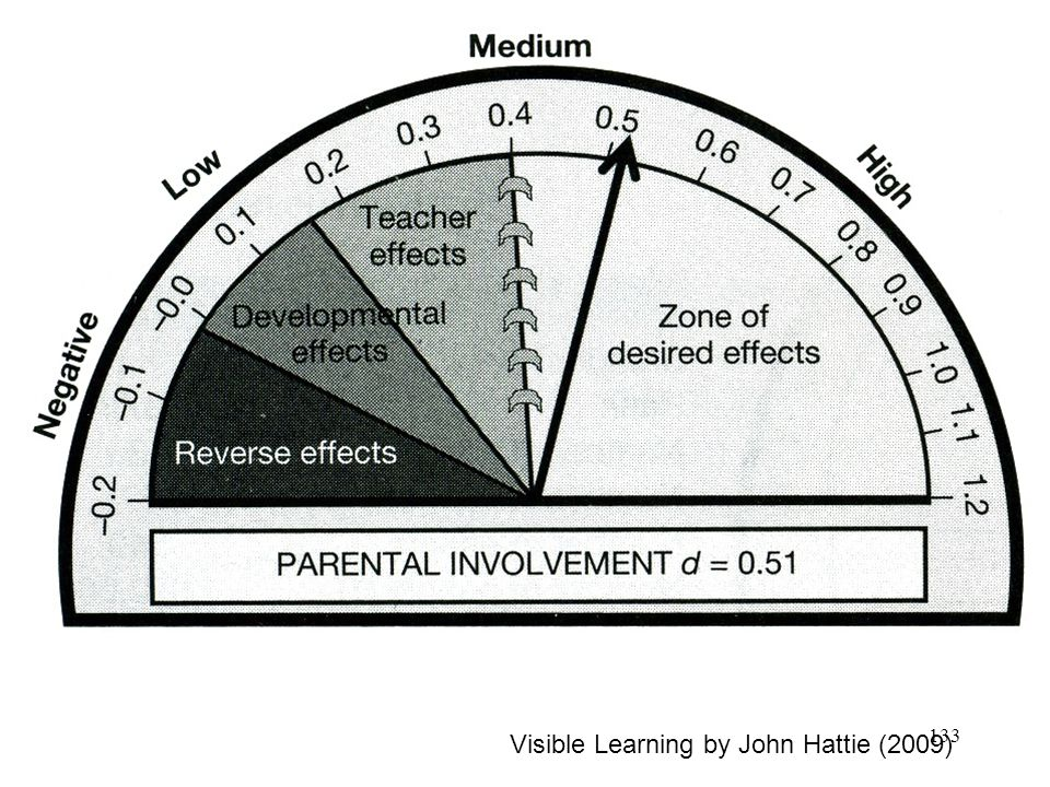 Visible Learning by John Hattie (2009)