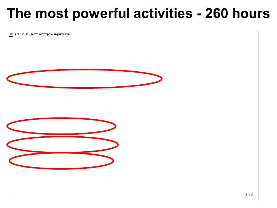 The most powerful activities - 260 hours