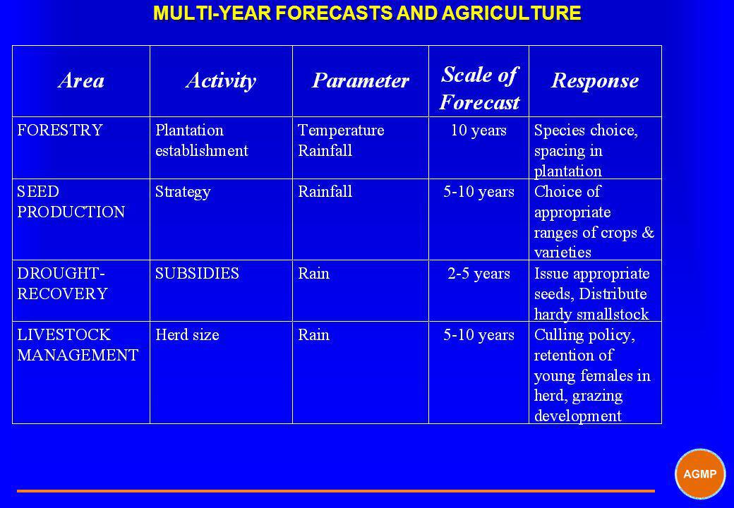 MULTI-YEAR FORECASTS AND AGRICULTURE