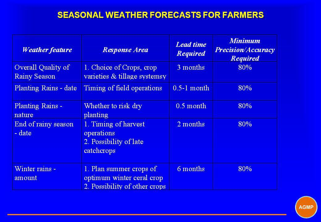 SEASONAL WEATHER FORECASTS FOR FARMERS