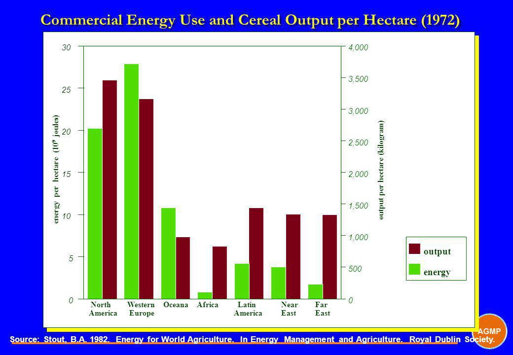 Commercial Energy Use and Cereal Output per Hectare (1972)