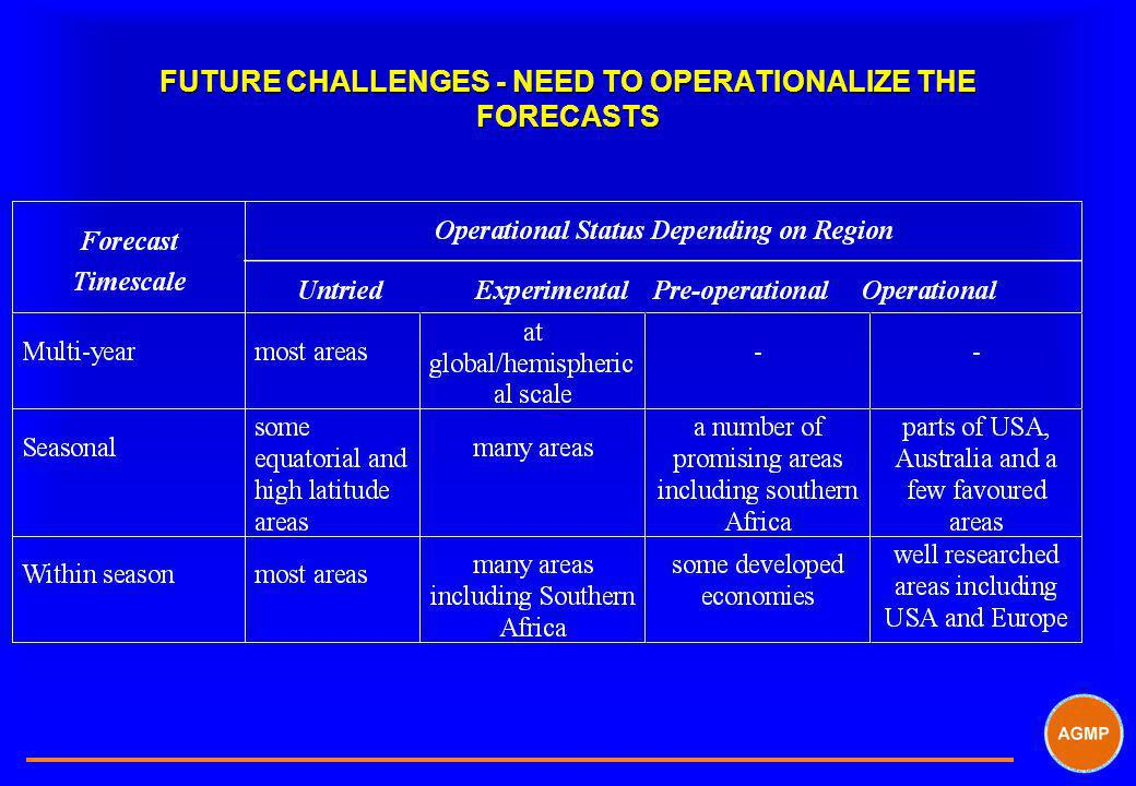 FUTURE CHALLENGES - NEED TO OPERATIONALIZE THE FORECASTS