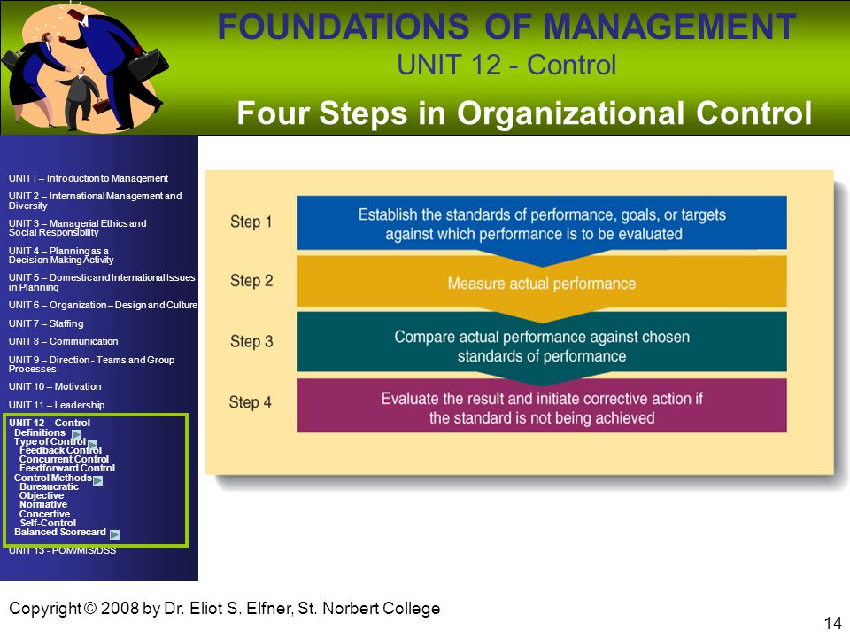 Four Steps in Organizational Control