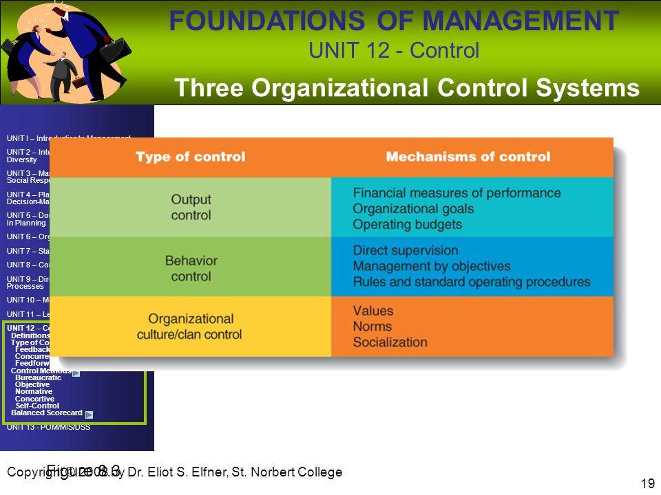 Three Organizational Control Systems