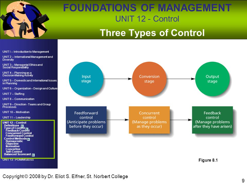 Three Types of Control Figure 8.1 Copyright © 2008 by Dr. Eliot S. Elfner, St. Norbert College