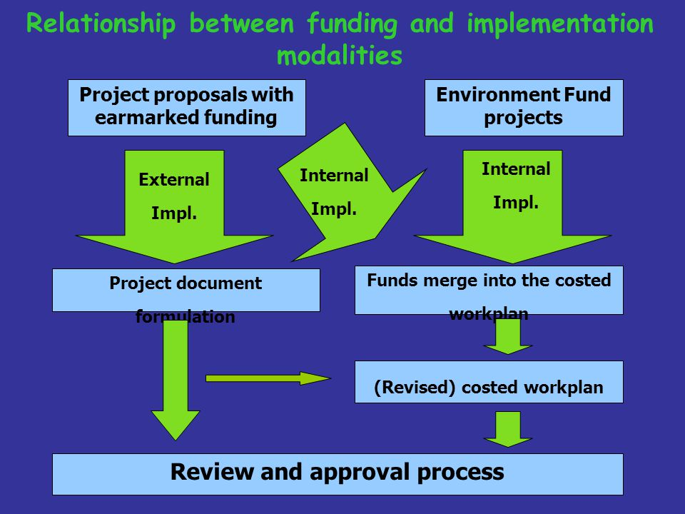 Relationship between funding and implementation modalities