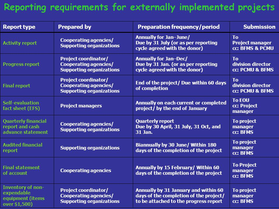Reporting requirements for externally implemented projects
