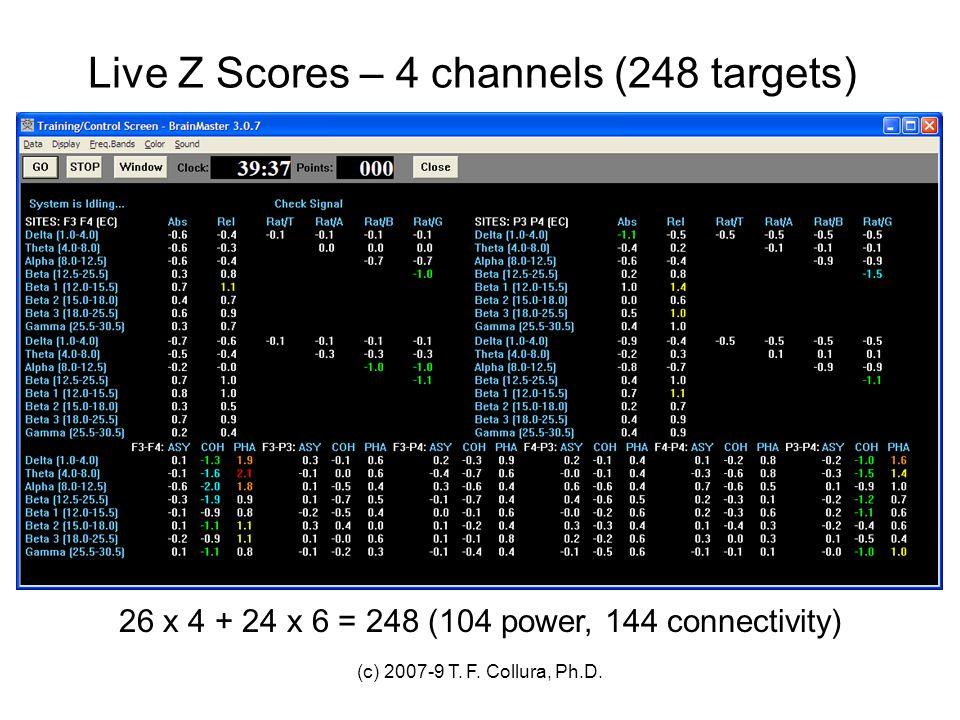 Live Z Scores – 4 channels (248 targets)