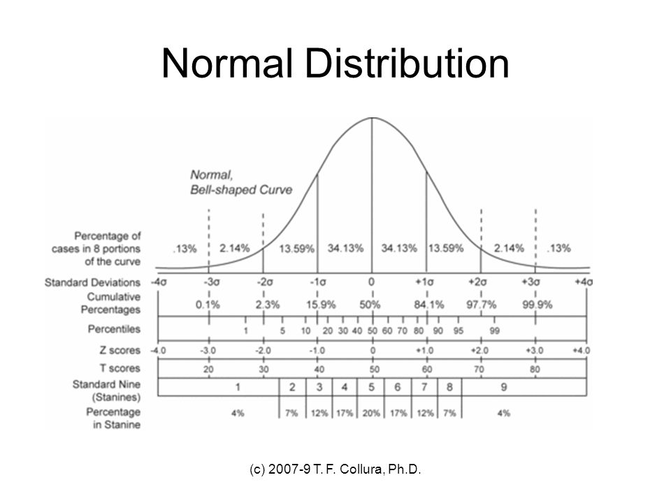 Normal Distribution (c) 2007-9 T. F. Collura, Ph.D.