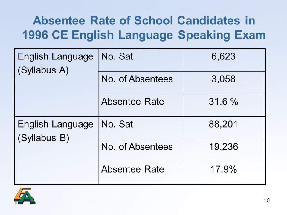 Absentee Rate of School Candidates in 1996 CE English Language Speaking Exam