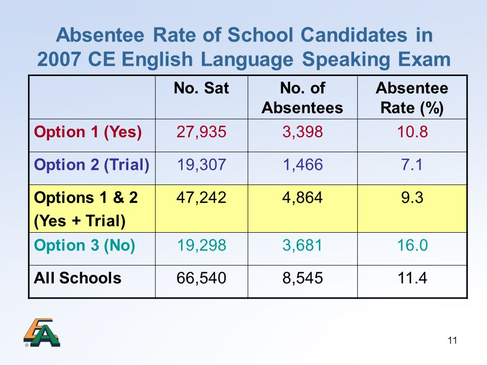 Absentee Rate of School Candidates in 2007 CE English Language Speaking Exam