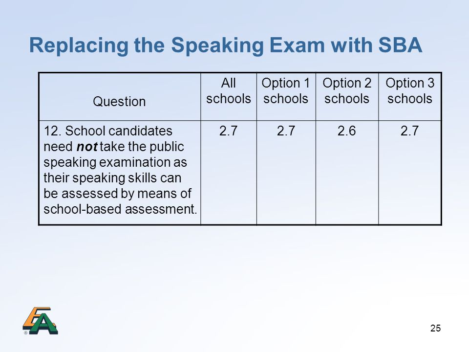 Replacing the Speaking Exam with SBA