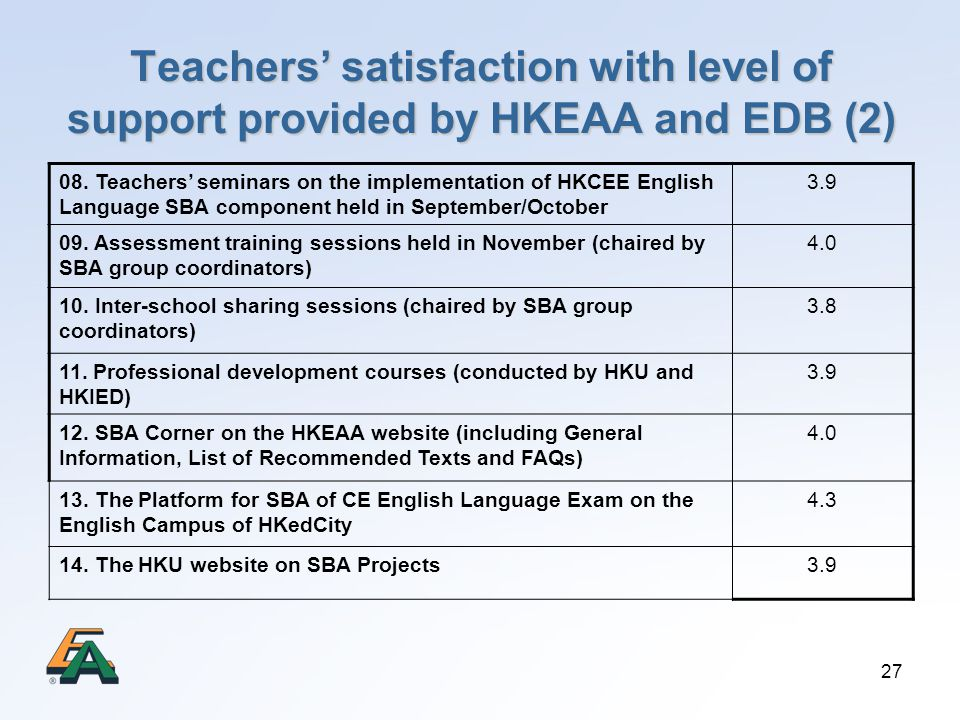 Teachers' satisfaction with level of support provided by HKEAA and EDB (2)