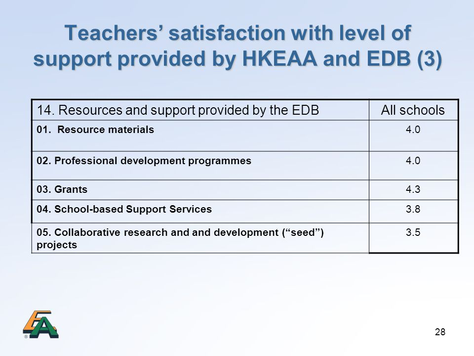 Teachers' satisfaction with level of support provided by HKEAA and EDB (3)