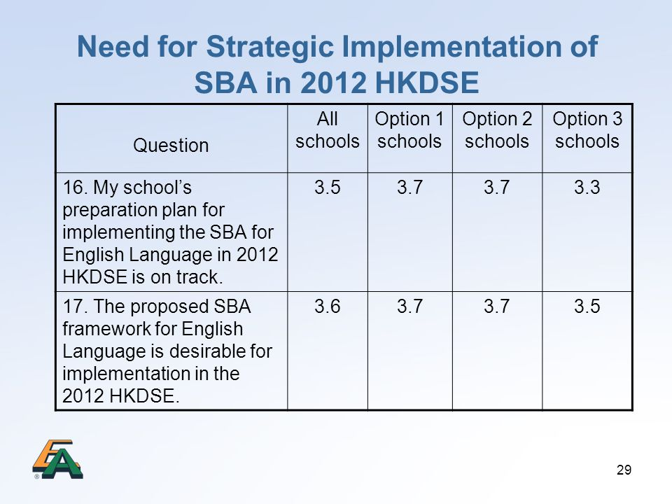 Need for Strategic Implementation of SBA in 2012 HKDSE