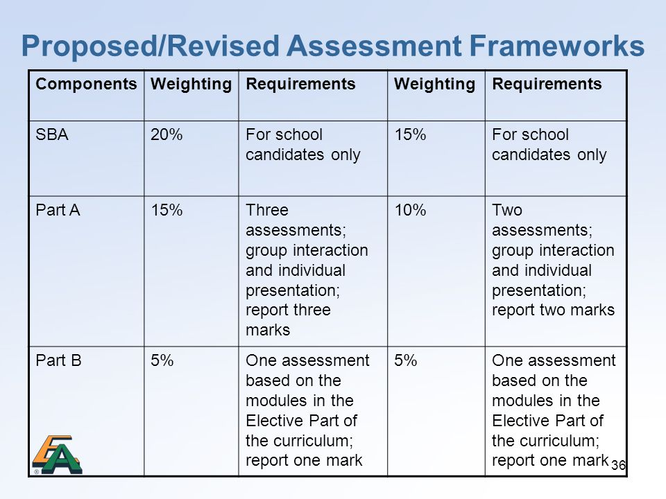 Proposed/Revised Assessment Frameworks