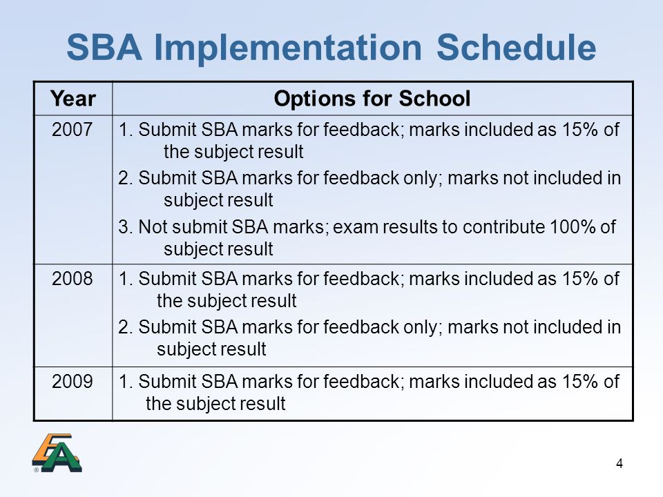 SBA Implementation Schedule