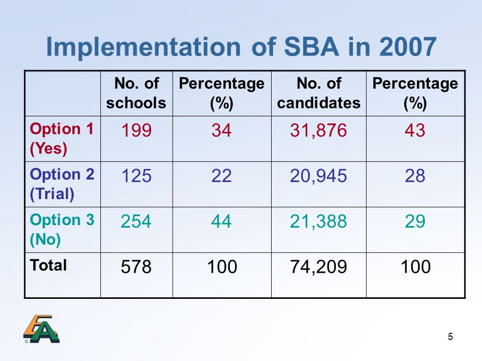 Implementation of SBA in 2007