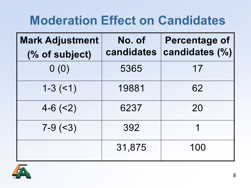 Moderation Effect on Candidates