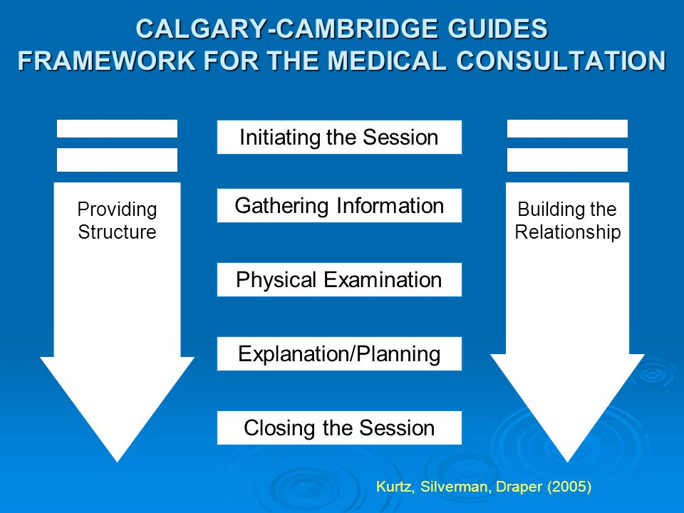 CALGARY-CAMBRIDGE GUIDES FRAMEWORK FOR THE MEDICAL CONSULTATION