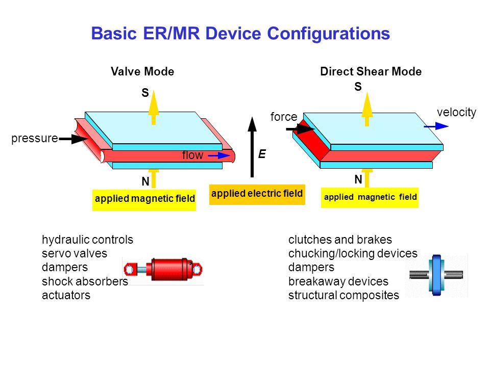 Basic ER/MR Device Configurations